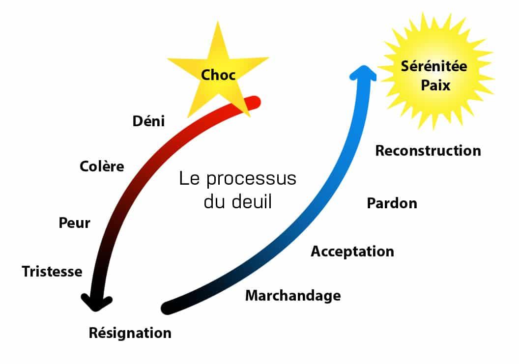Le processus du deuil